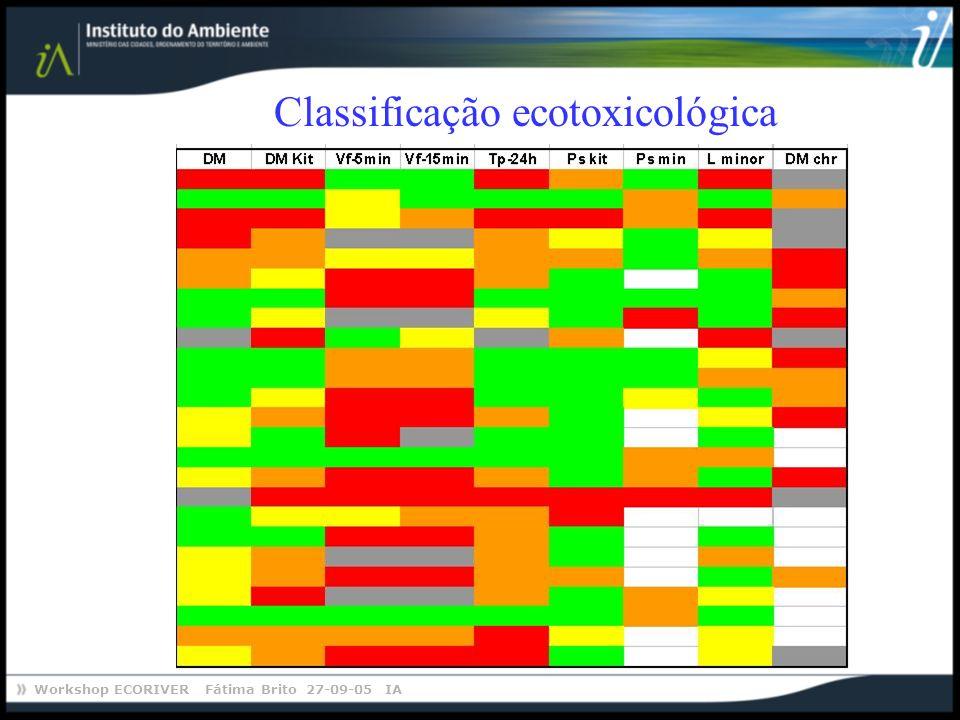 Workshop ECORIVER Fátima Brito 27-09-05 IA Classificação ecotoxicológica