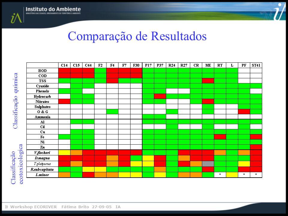 Workshop ECORIVER Fátima Brito 27-09-05 IA Comparação de Resultados Classificação química Classificação ecotoxicologica