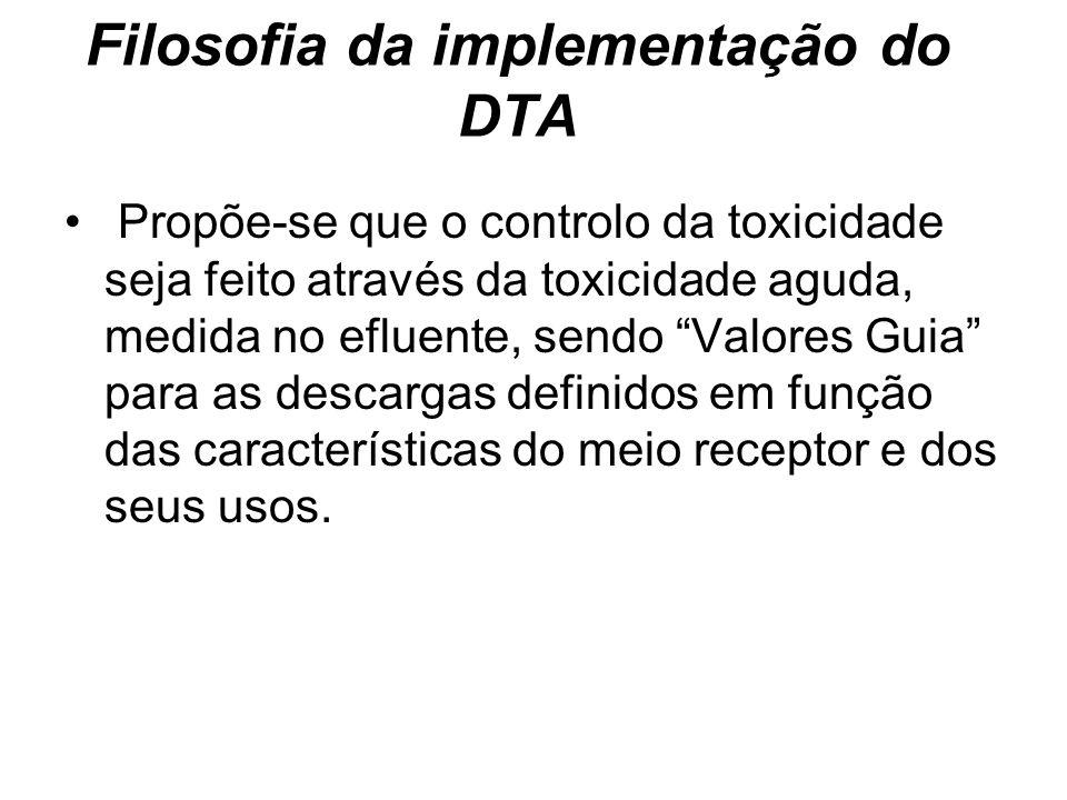 Filosofia da implementação do DTA Propõe-se que o controlo da toxicidade seja feito através da toxicidade aguda, medida no efluente, sendo Valores Gui