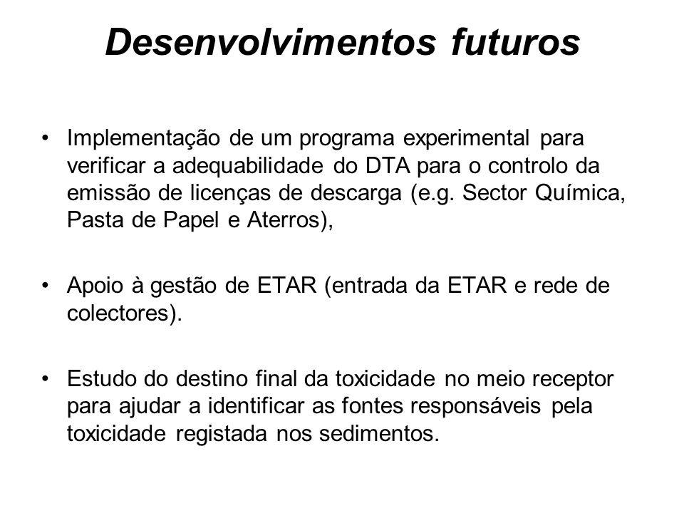 Desenvolvimentos futuros Implementação de um programa experimental para verificar a adequabilidade do DTA para o controlo da emissão de licenças de de
