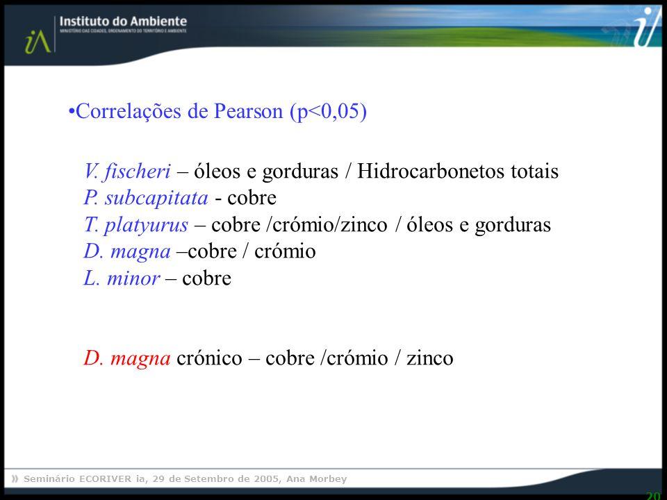 Seminário ECORIVER ia, 29 de Setembro de 2005, Ana Morbey 20 Correlações de Pearson (p<0,05) V.