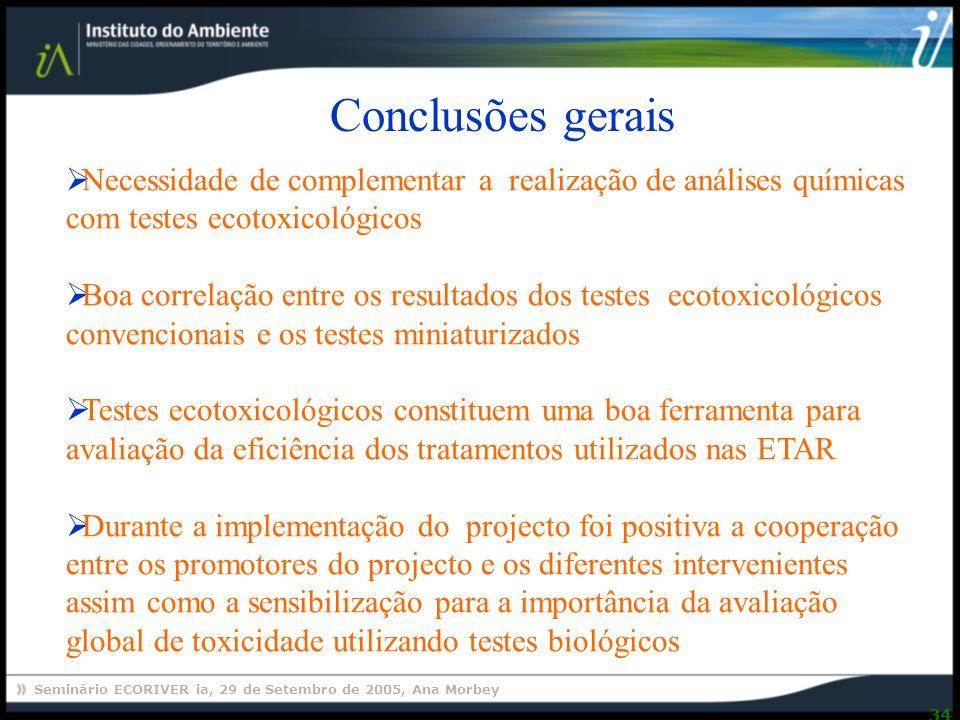 Seminário ECORIVER ia, 29 de Setembro de 2005, Ana Morbey 34 Conclusões gerais Necessidade de complementar a realização de análises químicas com testes ecotoxicológicos Boa correlação entre os resultados dos testes ecotoxicológicos convencionais e os testes miniaturizados Testes ecotoxicológicos constituem uma boa ferramenta para avaliação da eficiência dos tratamentos utilizados nas ETAR Durante a implementação do projecto foi positiva a cooperação entre os promotores do projecto e os diferentes intervenientes assim como a sensibilização para a importância da avaliação global de toxicidade utilizando testes biológicos