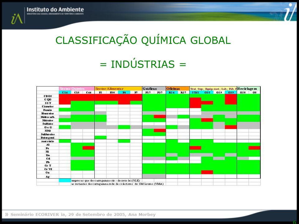 Seminário ECORIVER ia, 29 de Setembro de 2005, Ana Morbey 6 CLASSIFICAÇÃO QUÍMICA GLOBAL = INDÚSTRIAS =