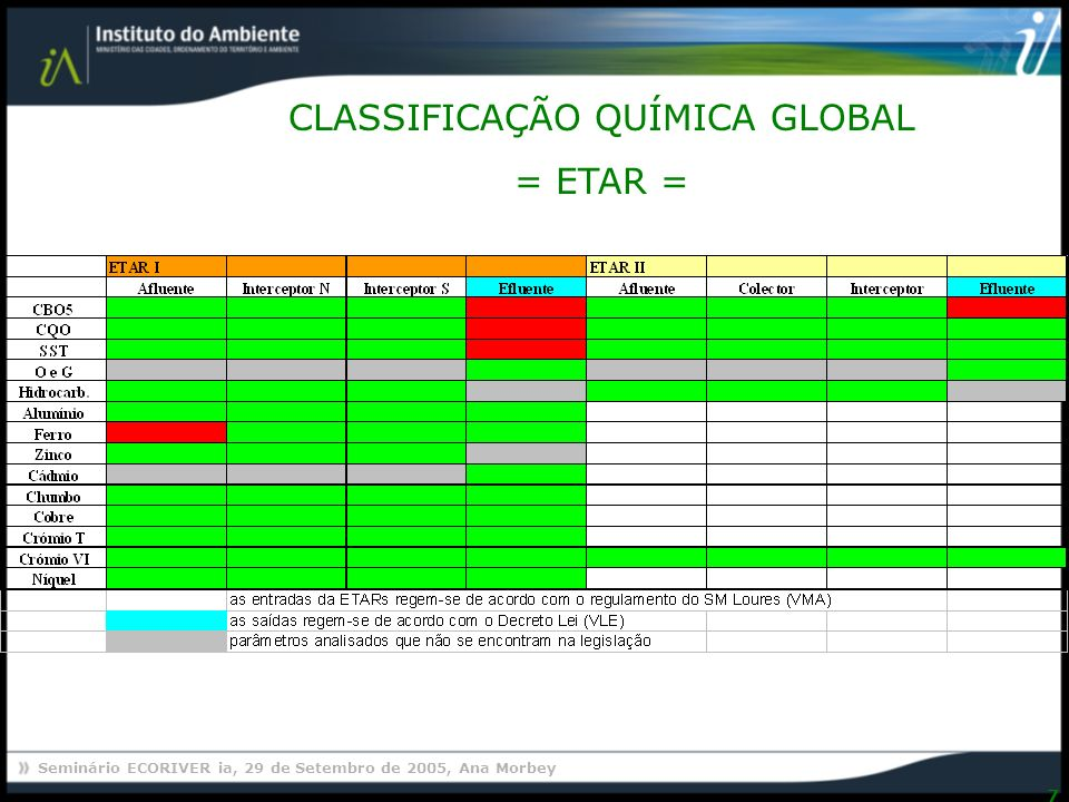 Seminário ECORIVER ia, 29 de Setembro de 2005, Ana Morbey 7 CLASSIFICAÇÃO QUÍMICA GLOBAL = ETAR =