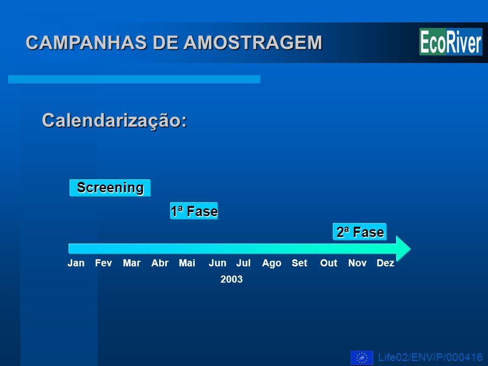 JanFevMarAbrMaiJunJulSetOutNovDez Screening Ago CAMPANHAS DE AMOSTRAGEM 1ª Fase 2ª Fase 2003 Calendarização: Life02/ENV/P/000416