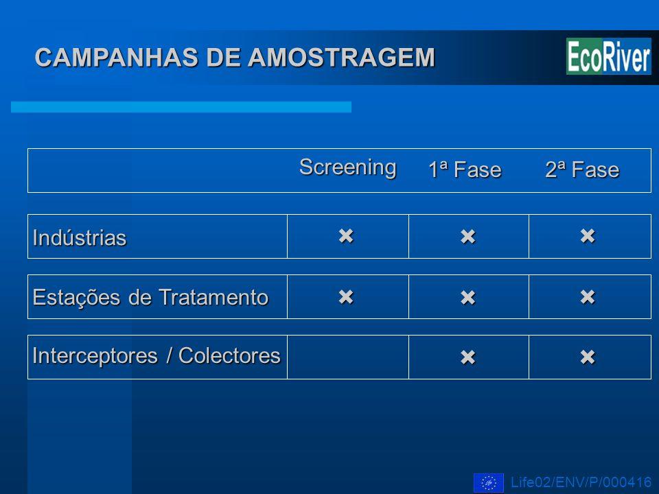 CAMPANHAS DE AMOSTRAGEM Screening 1ª Fase 2ª Fase Interceptores / Colectores Indústrias Estações de Tratamento Life02/ENV/P/000416