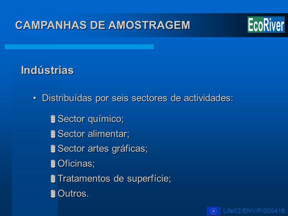 CAMPANHAS DE AMOSTRAGEM Indústrias Distribuídas por seis sectores de actividades:Distribuídas por seis sectores de actividades: Sector químico; Sector