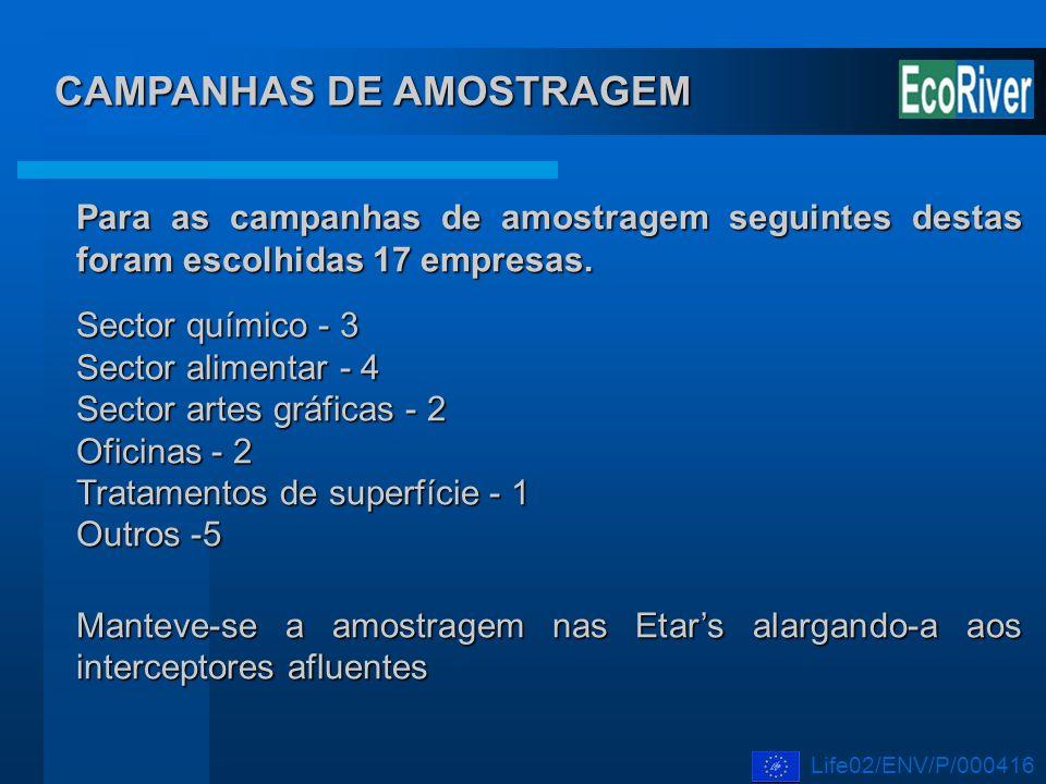 CAMPANHAS DE AMOSTRAGEM Para as campanhas de amostragem seguintes destas foram escolhidas 17 empresas. Sector químico - 3 Sector alimentar - 4 Sector