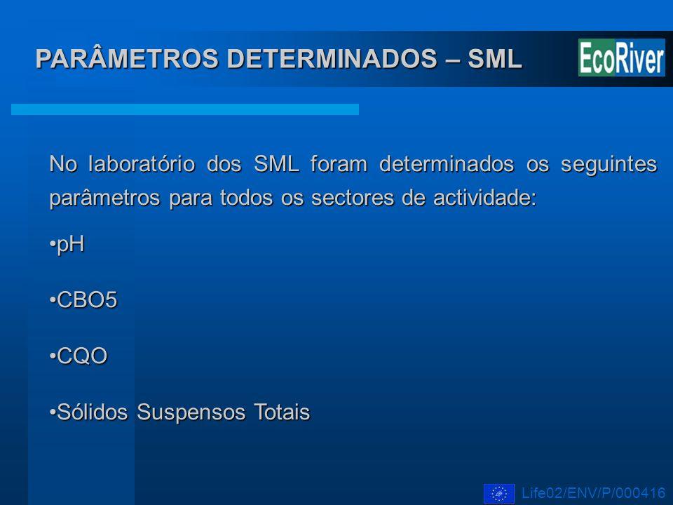 PARÂMETROS DETERMINADOS – SML No laboratório dos SML foram determinados os seguintes parâmetros para todos os sectores de actividade: pHpH CBO5CBO5 CQ