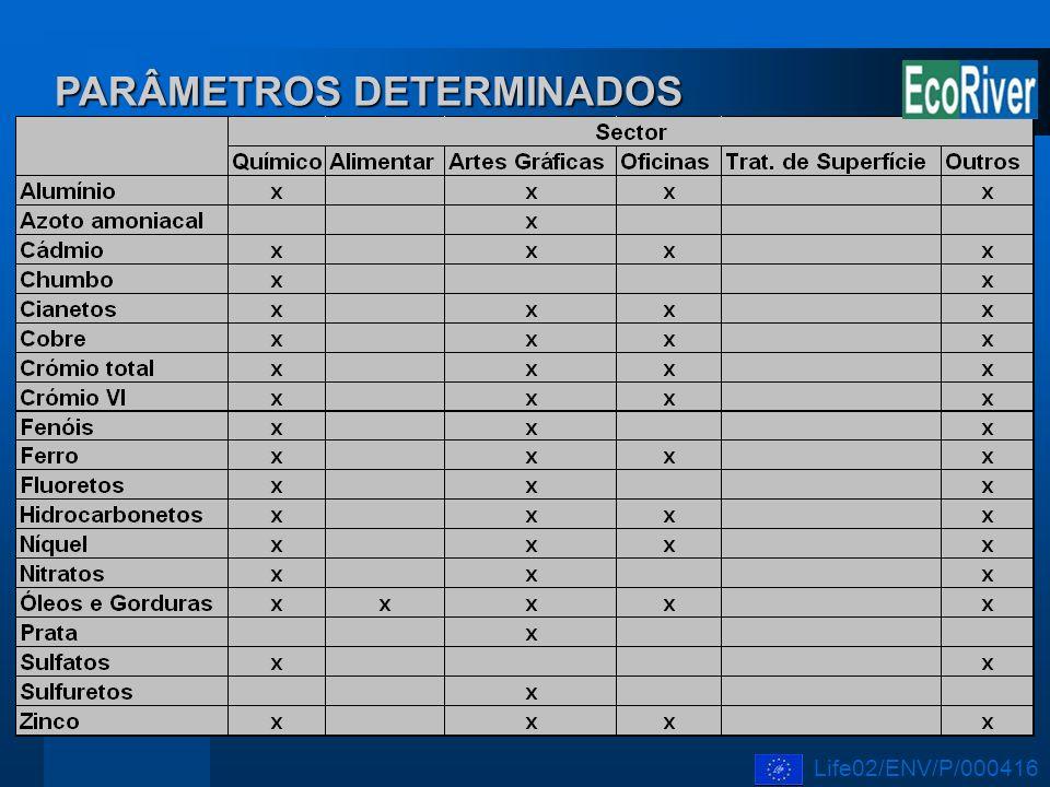 PARÂMETROS DETERMINADOS Life02/ENV/P/000416