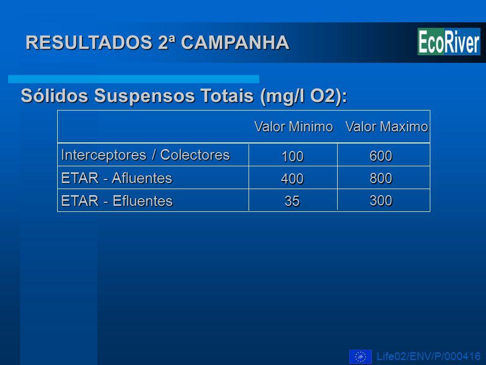 Interceptores / Colectores 100 ETAR - Afluentes ETAR - Efluentes Valor Maximo Valor Minimo 400 35 600 800 300 Sólidos Suspensos Totais (mg/l O2): RESU