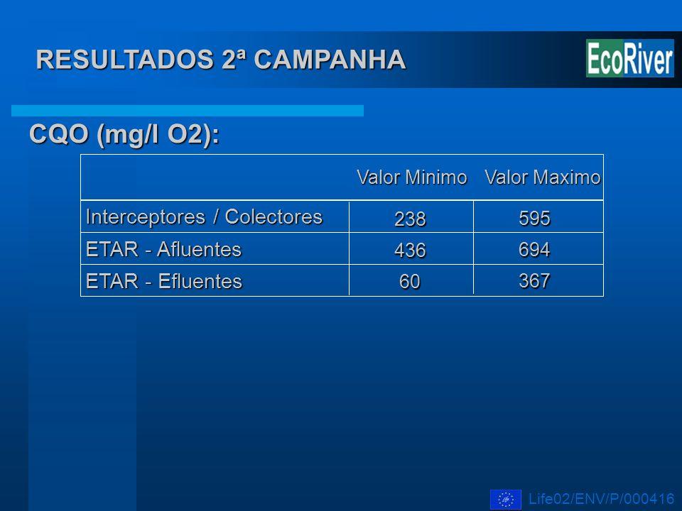 Interceptores / Colectores 238 ETAR - Afluentes ETAR - Efluentes Valor Maximo Valor Minimo 436 60 595 694 367 CQO (mg/l O2): RESULTADOS 2ª CAMPANHA Li