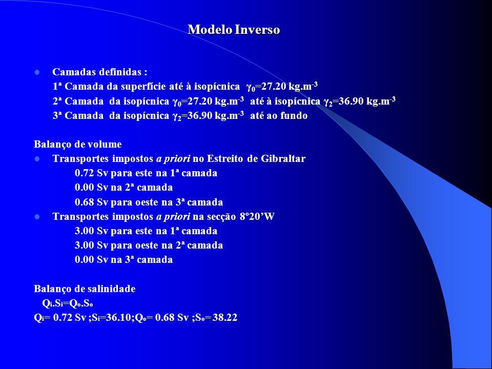 Modelo Inverso Camadas definidas : 1ª Camada da superfície até à isopícnica γ 0 =27.20 kg.m -3 2ª Camada da isopícnica γ 0 =27.20 kg.m -3 até à isopíc
