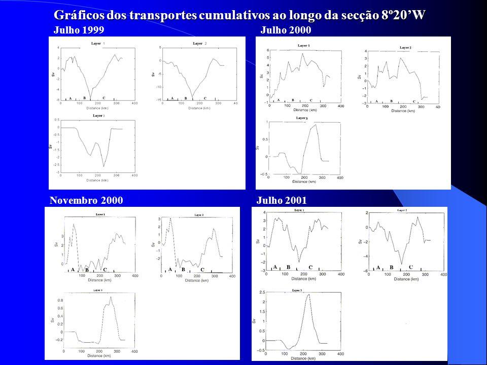 Gráficos dos transportes cumulativos ao longo da secção 8º20W Julho 1999Julho 2000 Novembro 2000Julho 2001