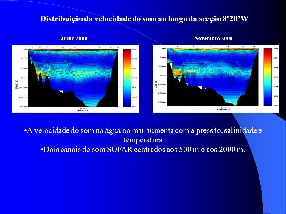 Distribuição da velocidade do som ao longo da secção 8º20W Julho 2000Novembro 2000 A velocidade do som na água no mar aumenta com a pressão, salinidad