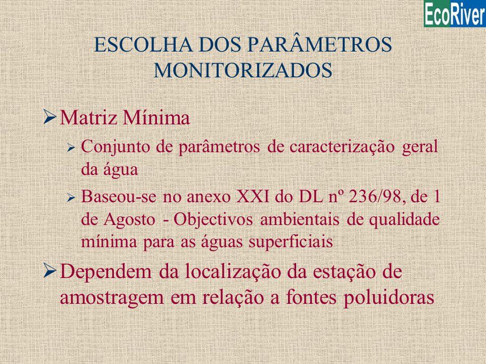 ESCOLHA DOS PARÂMETROS MONITORIZADOS ØMatriz Mínima Ø Conjunto de parâmetros de caracterização geral da água Ø Baseou-se no anexo XXI do DL nº 236/98,