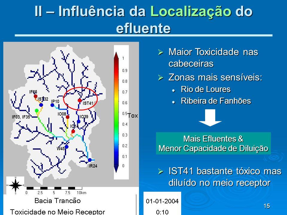15 II – Influência da Localização do efluente Maior Toxicidade nas cabeceiras Maior Toxicidade nas cabeceiras Zonas mais sensíveis: Zonas mais sensíve