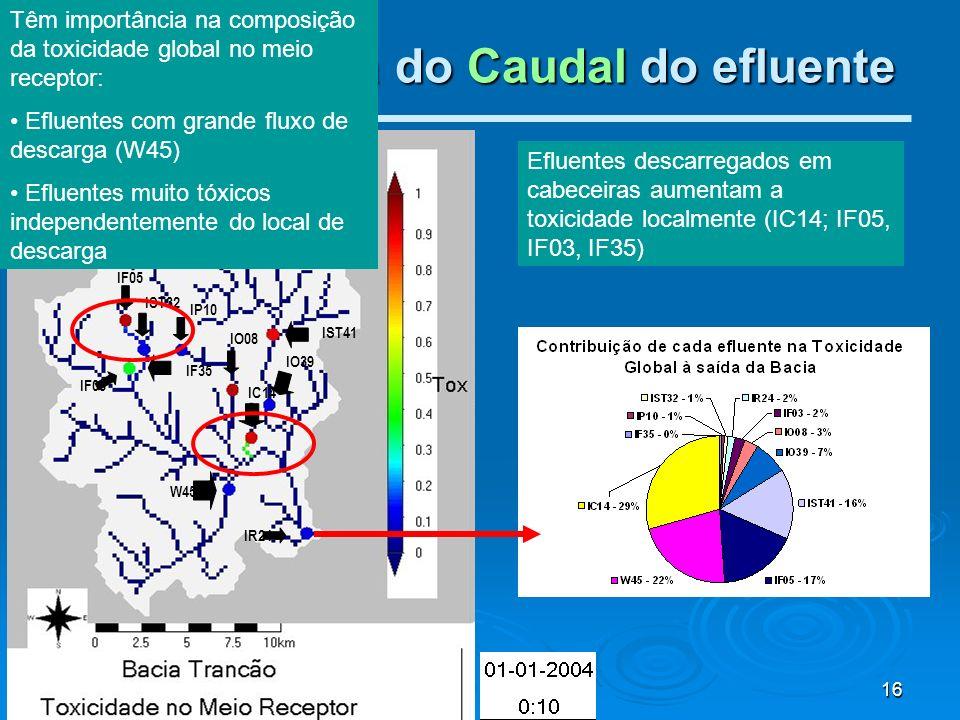 16 III – Influência do Caudal do efluente IP10 IO39 IF05 IF03 IF35 IST32 IST41 IO08 IC14 W45 IR24 Efluentes descarregados em cabeceiras aumentam a tox
