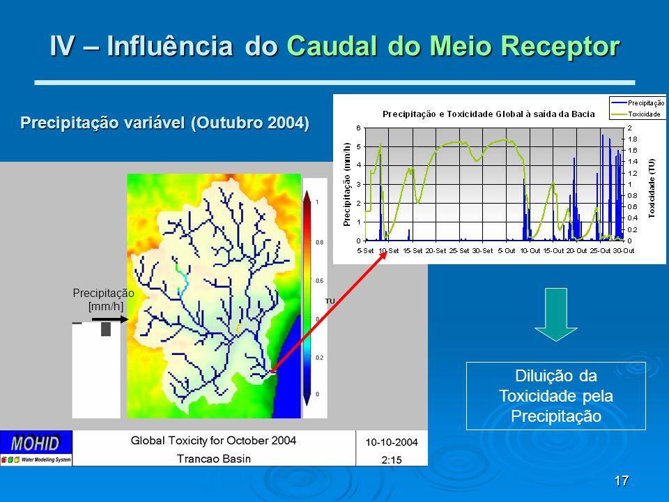 17 IV – Influência do Caudal do Meio Receptor Diluição da Toxicidade pela Precipitação Precipitação [mm/h] Precipitação variável (Outubro 2004)