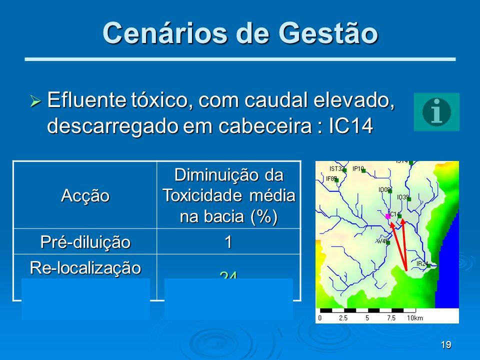 19 Cenários de Gestão Efluente tóxico, com caudal elevado, descarregado em cabeceira : IC14 Efluente tóxico, com caudal elevado, descarregado em cabec