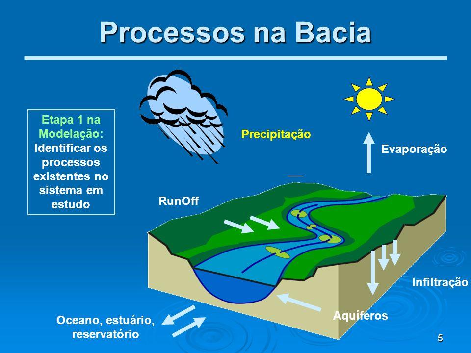 5 Processos na Bacia Precipitação Evaporação Oceano, estuário, reservatório RunOff Infiltração Aquíferos Etapa 1 na Modelação: Identificar os processo