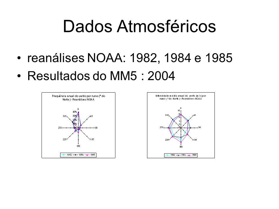 Dados Atmosféricos reanálises NOAA: 1982, 1984 e 1985 Resultados do MM5 : 2004