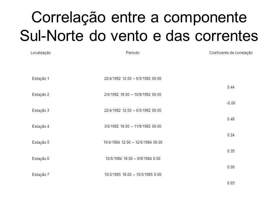 Correlação entre a componente Sul-Norte do vento e das correntes LocalizaçãoPeríodoCoeficiente de correlação Estação 122/4/1982 12:00 – 6/5/1982 06:00