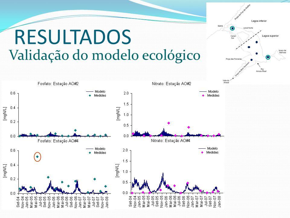 RESULTADOS Validação do modelo ecológico
