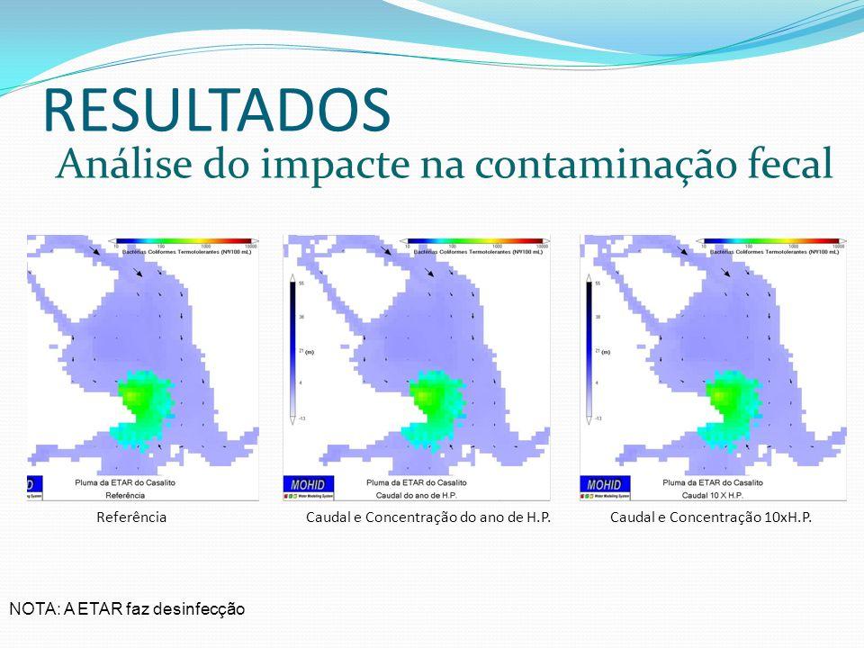 RESULTADOS Análise do impacte na contaminação fecal NOTA: A ETAR faz desinfecção ReferênciaCaudal e Concentração do ano de H.P.Caudal e Concentração 1