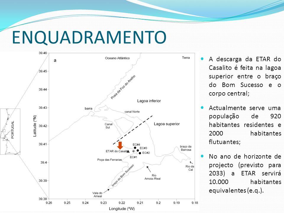 ENQUADRAMENTO A descarga da ETAR do Casalito é feita na lagoa superior entre o braço do Bom Sucesso e o corpo central; Actualmente serve uma população