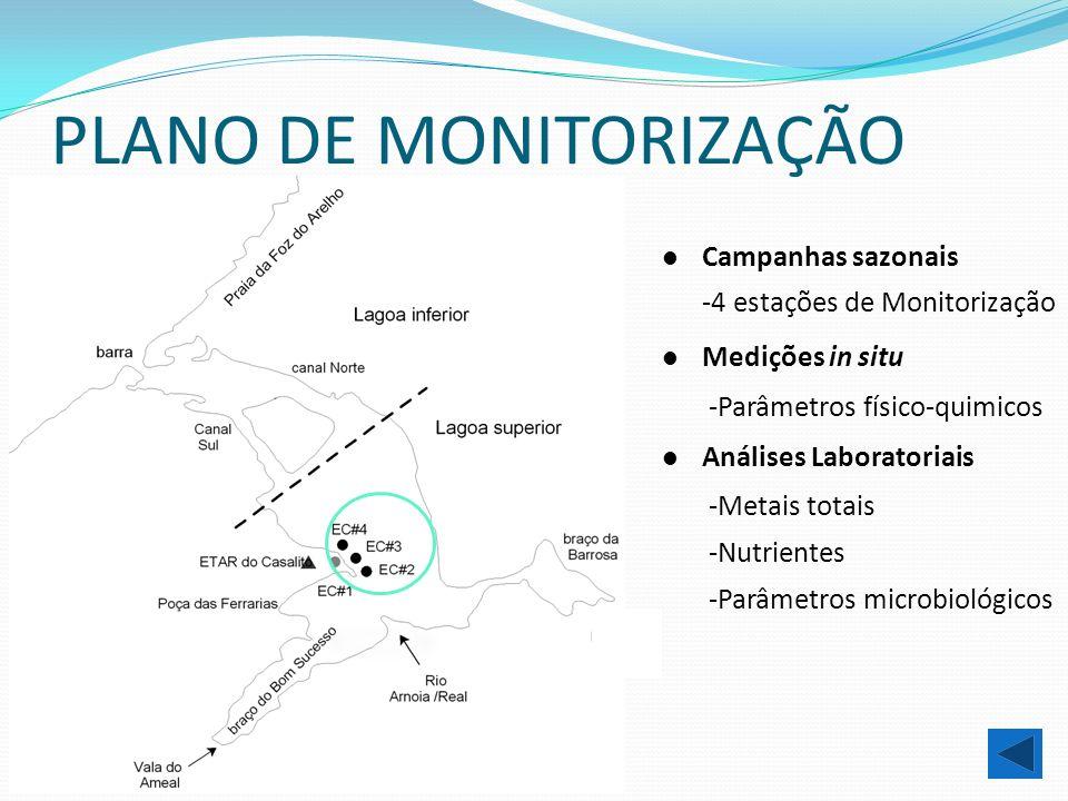 PLANO DE MONITORIZAÇÃO Medições in situ -Parâmetros físico-quimicos Análises Laboratoriais -Metais totais -Nutrientes -Parâmetros microbiológicos Camp