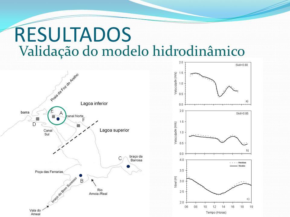 RESULTADOS Validação do modelo hidrodinâmico D E F B A C