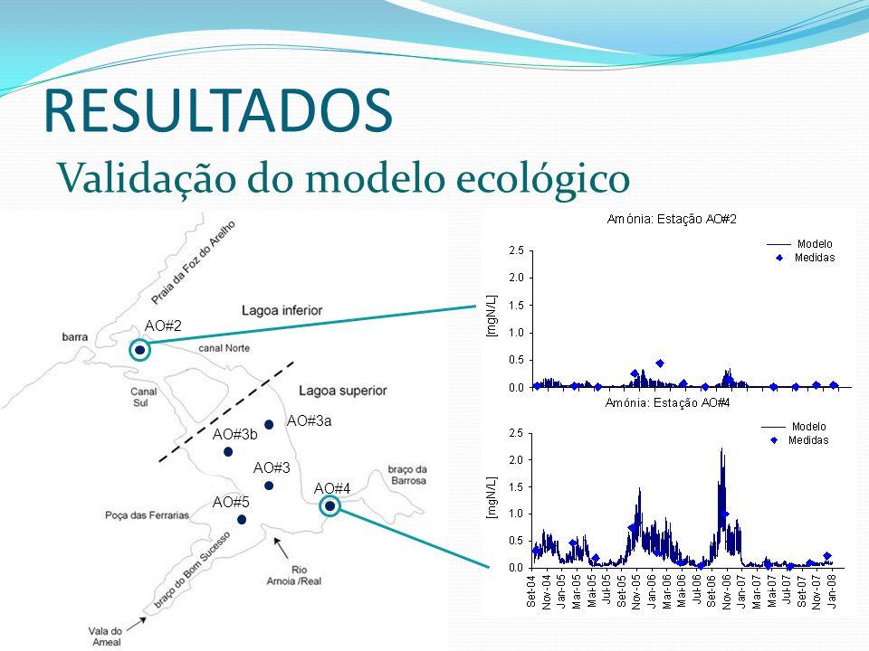 RESULTADOS Validação do modelo ecológico AO#2 AO#3b AO#3a AO#3 AO#5 AO#4