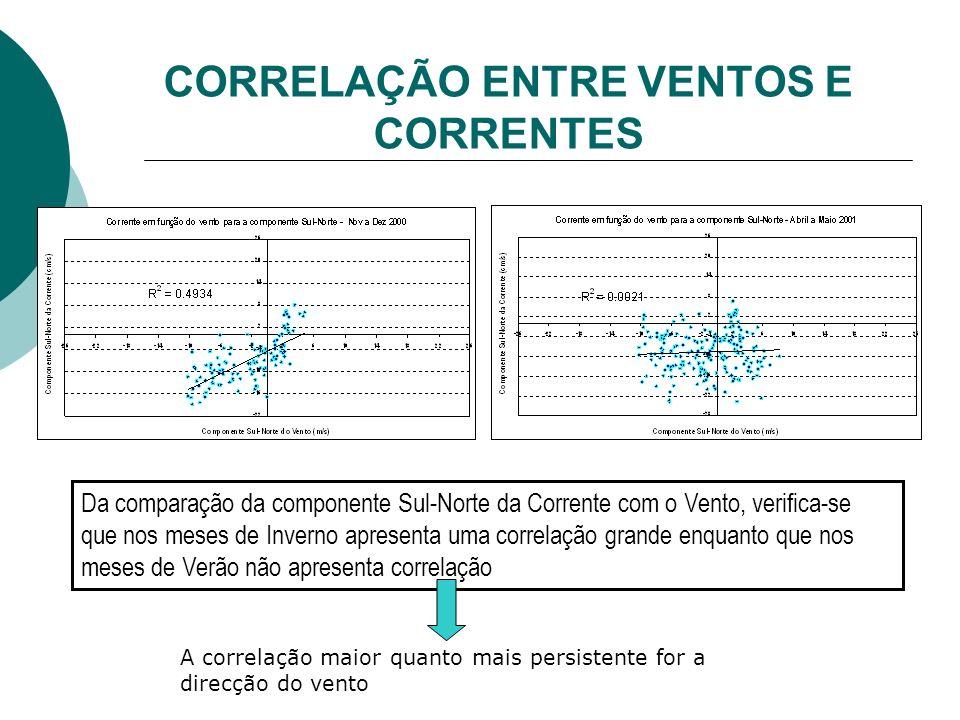 CORRELAÇÃO ENTRE VENTOS E CORRENTES Da comparação da componente Sul-Norte da Corrente com o Vento, verifica-se que nos meses de Inverno apresenta uma correlação grande enquanto que nos meses de Verão não apresenta correlação A correlação maior quanto mais persistente for a direcção do vento