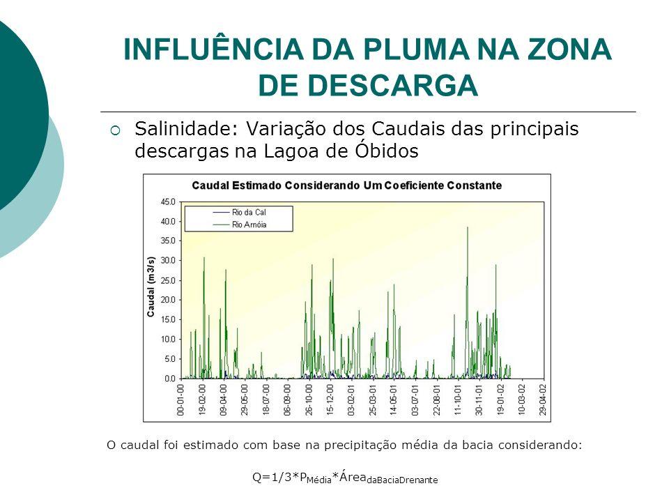 INFLUÊNCIA DA PLUMA NA ZONA DE DESCARGA Salinidade: Variação dos Caudais das principais descargas na Lagoa de Óbidos O caudal foi estimado com base na precipitação média da bacia considerando: Q=1/3*P Média *Área daBaciaDrenante