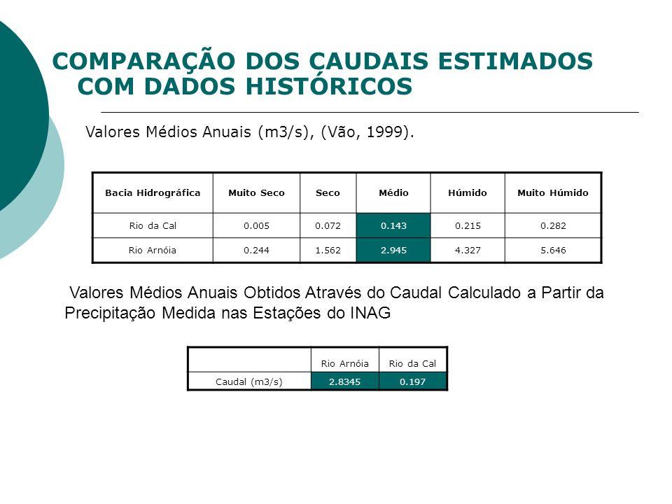 Bacia HidrográficaMuito SecoSecoMédioHúmidoMuito Húmido Rio da Cal0.0050.0720.1430.2150.282 Rio Arnóia0.2441.5622.9454.3275.646 COMPARAÇÃO DOS CAUDAIS ESTIMADOS COM DADOS HISTÓRICOS Valores Médios Anuais (m3/s), (Vão, 1999).