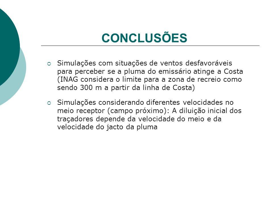 Simulações com situações de ventos desfavoráveis para perceber se a pluma do emissário atinge a Costa (INAG considera o limite para a zona de recreio