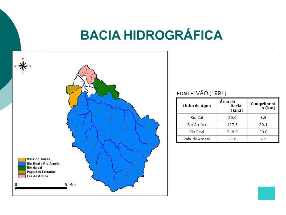 BACIA HIDROGRÁFICA Linha de Água Área da Bacia (km2) Compriment o (km) Rio Cal20.68.8 Rio Arnóia127.630.1 Rio Real246.930.0 Vala do Ameal21.64.5 FONTE: VÃO (1991)