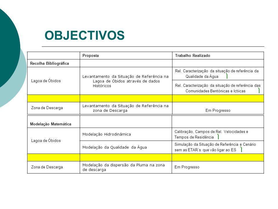 OBJECTIVOS PropostaTrabalho Realizado Recolha Bibliográfica Lagoa de Óbidos Levantamento da Situação de Referência na Lagoa de Óbidos através de dados Históricos Rel.