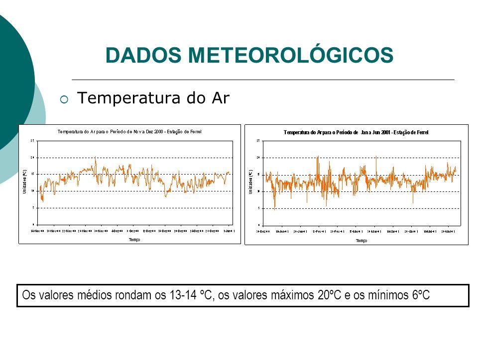DADOS METEOROLÓGICOS Temperatura do Ar Os valores médios rondam os 13-14 ºC, os valores máximos 20ºC e os mínimos 6ºC