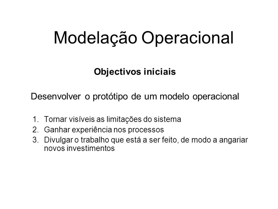 Modelação Operacional Objectivos iniciais Desenvolver o protótipo de um modelo operacional 1.Tornar visíveis as limitações do sistema 2.Ganhar experiê
