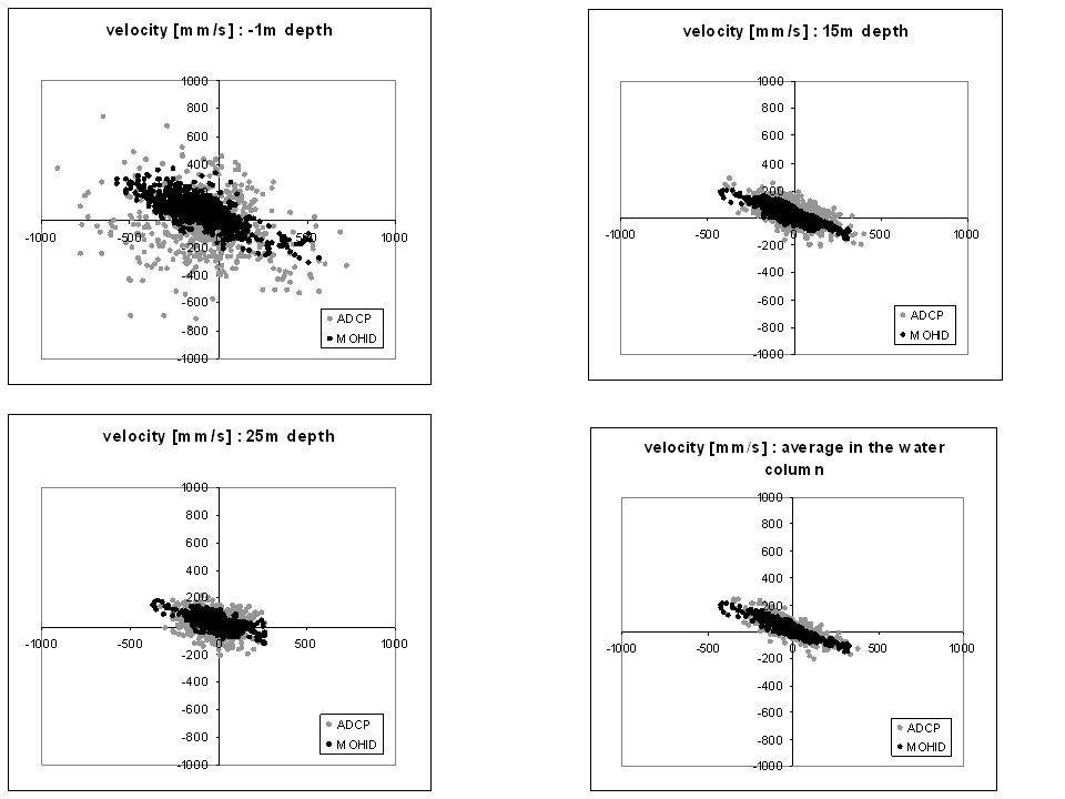 Correlações: –componente zonal / WE (dominante) > Componente meridional / SN –Aumentam em direcção à superfície Como explicar.