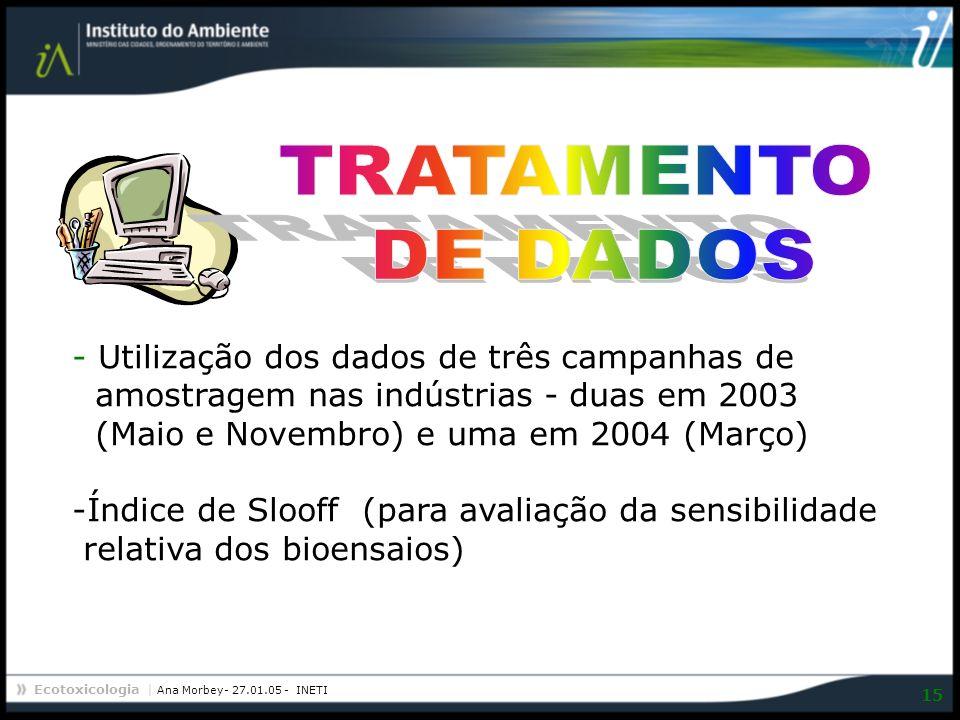 Ecotoxicologia | Ana Morbey- 27.01.05 - INETI 15 - Utilização dos dados de três campanhas de amostragem nas indústrias - duas em 2003 (Maio e Novembro
