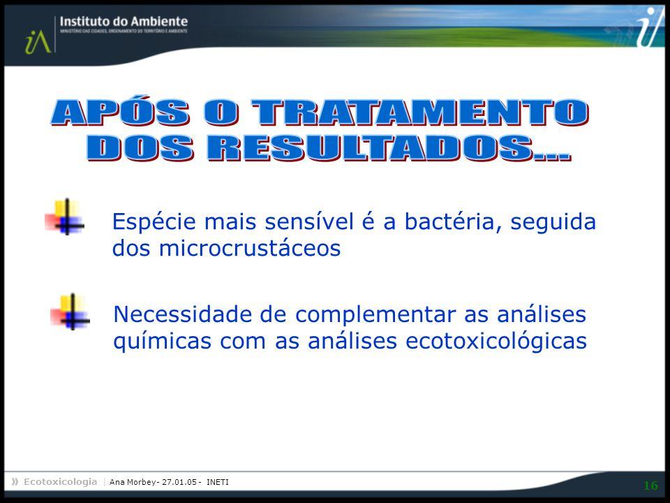 Ecotoxicologia | Ana Morbey- 27.01.05 - INETI 16 Espécie mais sensível é a bactéria, seguida dos microcrustáceos Necessidade de complementar as anális