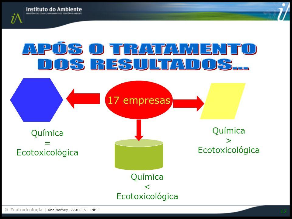 Ecotoxicologia | Ana Morbey- 27.01.05 - INETI 17 17 empresas Química = Ecotoxicológica Química > Ecotoxicológica Química < Ecotoxicológica