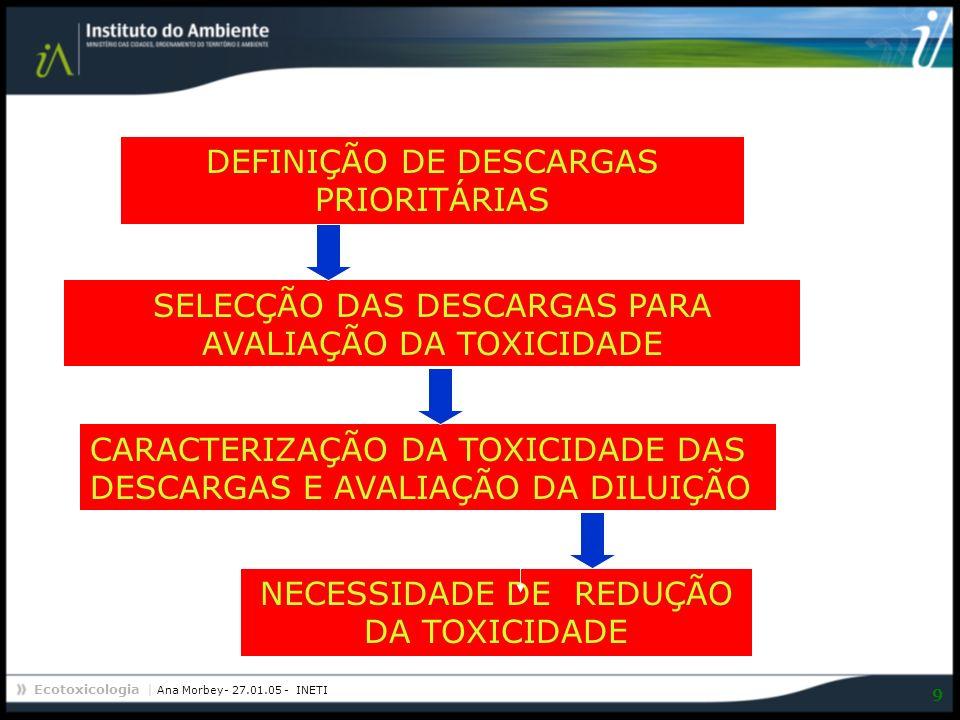 Ecotoxicologia | Ana Morbey- 27.01.05 - INETI 9 DEFINIÇÃO DE DESCARGAS PRIORITÁRIAS NECESSIDADE DE REDUÇÃO DA TOXICIDADE CARACTERIZAÇÃO DA TOXICIDADE