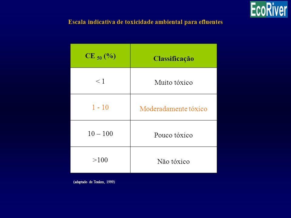 CE 50 (%) Classificação < 1 Muito tóxico 1 - 10 Moderadamente tóxico 10 – 100 Pouco tóxico >100 Não tóxico Escala indicativa de toxicidade ambiental p