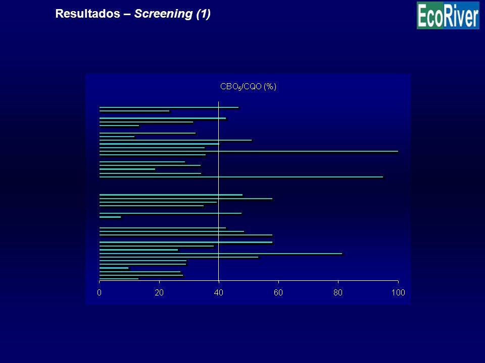 Resultados – Screening (1)