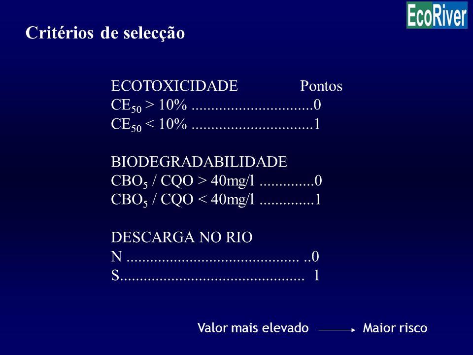 Critérios de selecção ECOTOXICIDADEPontos CE 50 > 10%...............................0 CE 50 < 10%...............................1 BIODEGRADABILIDADE C