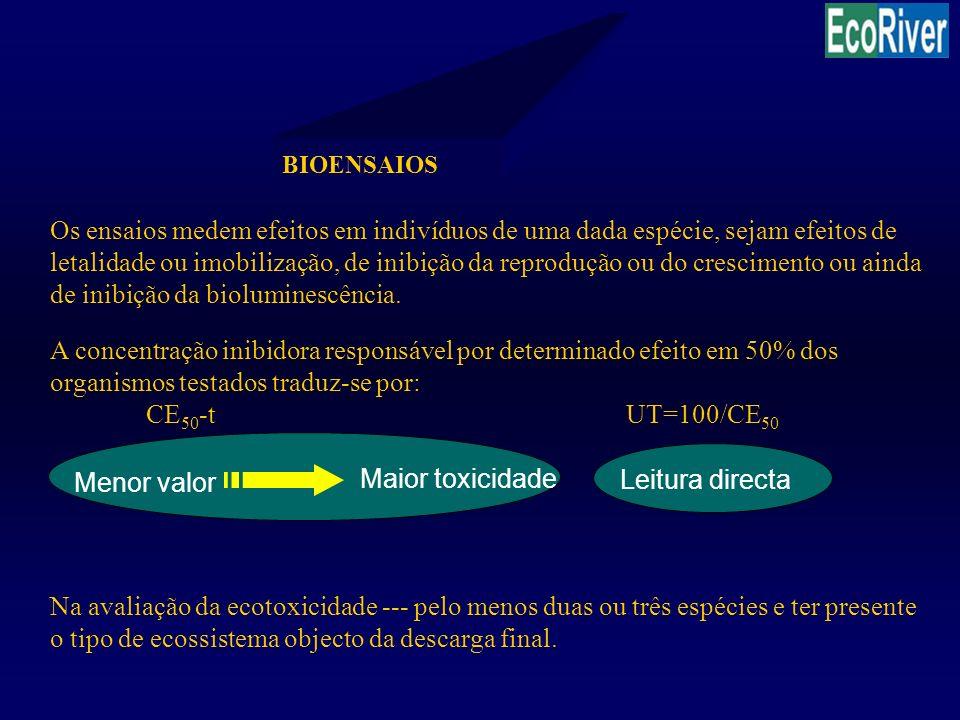 TESTE DE INIBIÇÃO DA LUMINESCÊNCIA (TESTE MICROTOX) Organismo teste: bactéria marinha Vibrio fischeri Critério: inibição da luminescência Tempo de exposição: 5 / 15 / 30 minutos Objectivo: cálculo da CE 50 -t Condições descritas em Microbics corporation inc.(1994)